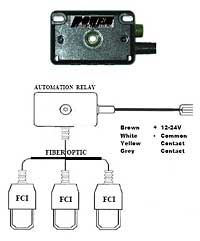 UG Fault Indicator Distribution Automation Relay
